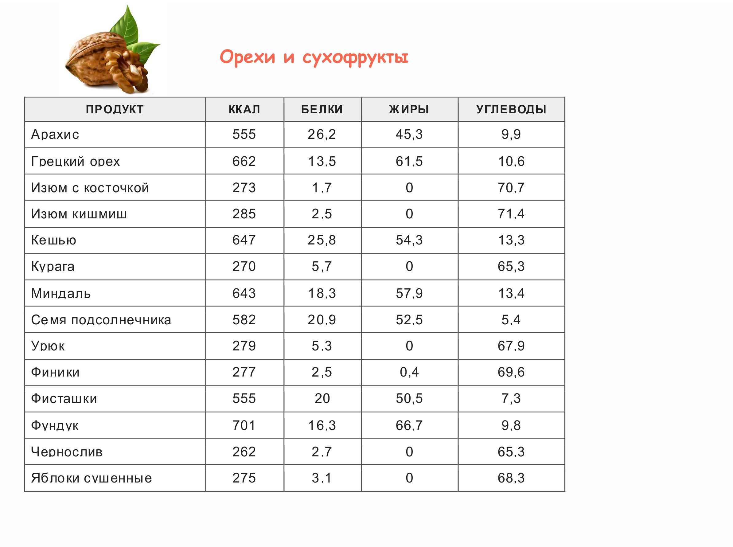 Die bequemste Kalorien-Tabelle von Produkten. Der Energiewert von ...