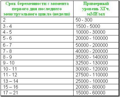 лето, осень, 200000 единиц витамина а продаже
