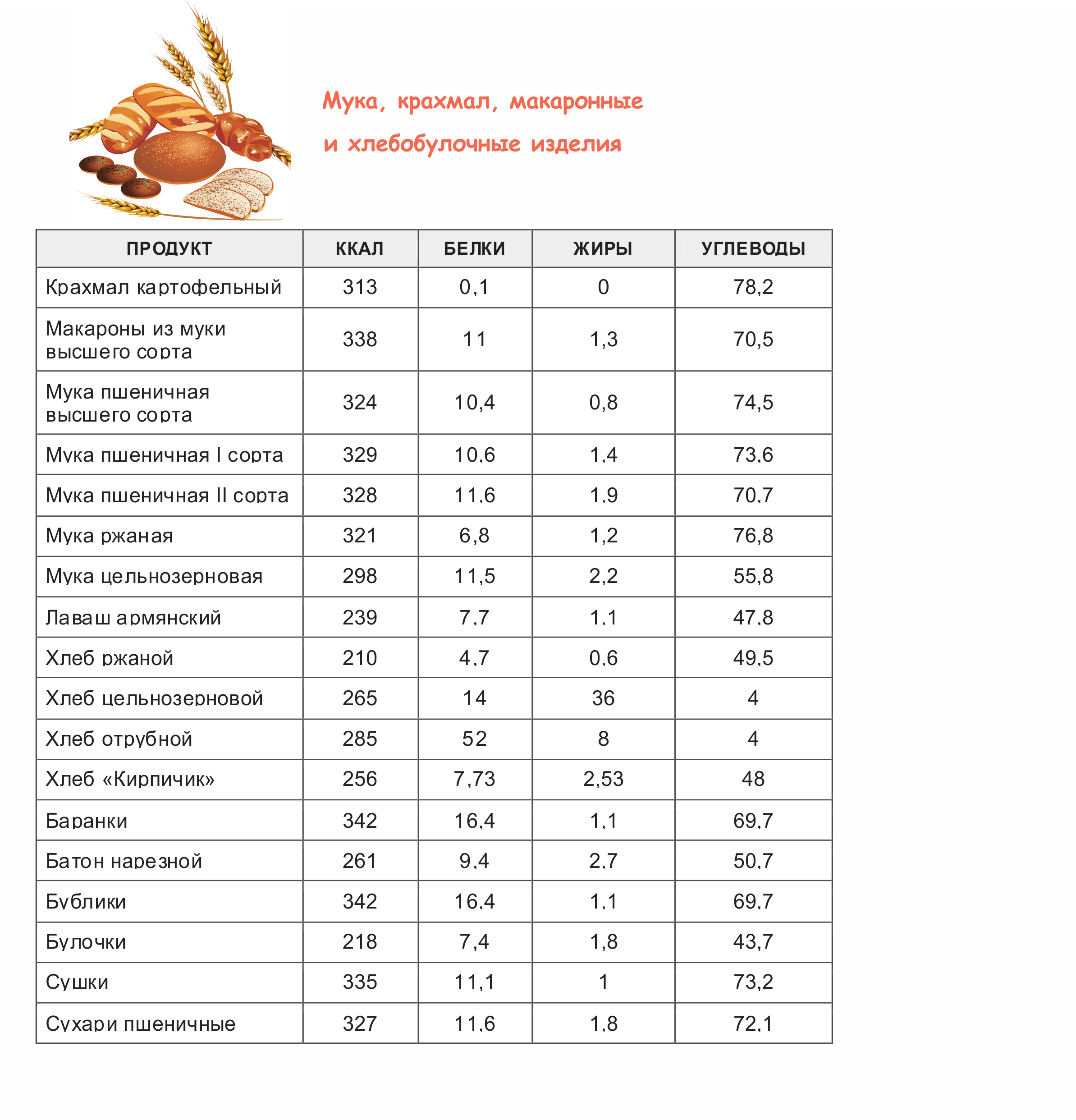 Калорийность мяса